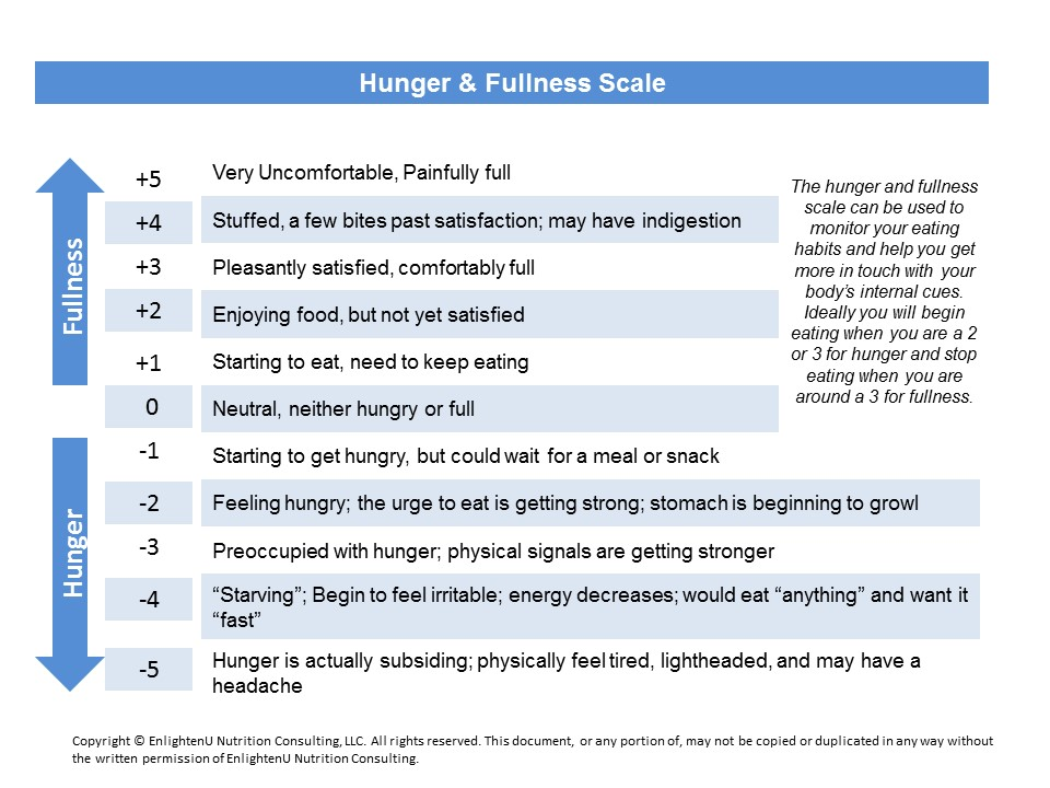 hunger and fullness scale